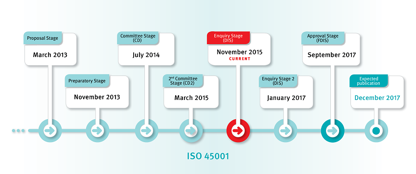 iso45001-timeline